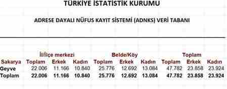 2012 geyve nifus sayımları tuik