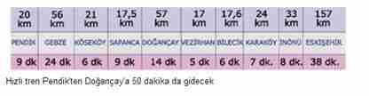 pendik doğançay hızı tren